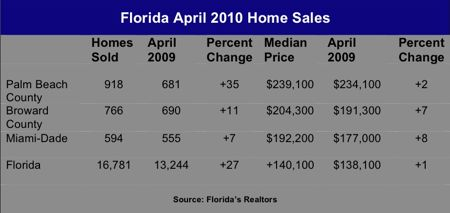 used home sales chart
